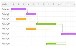 Gantt | Project Management